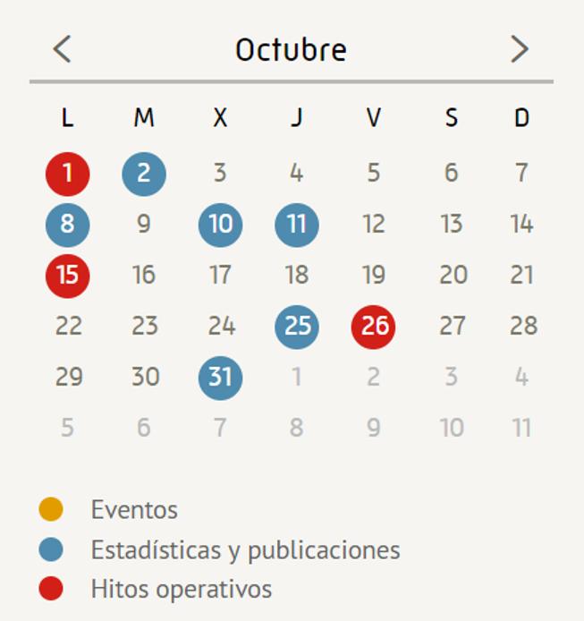 Cronología proceso elaboración estadísticas y publicaciones Cores
